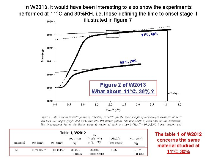 In W 2013, it would have been interesting to also show the experiments performed