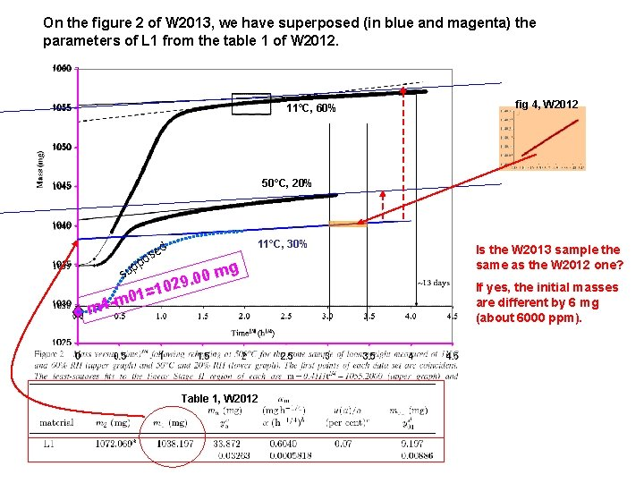 On the figure 2 of W 2013, we have superposed (in blue and magenta)