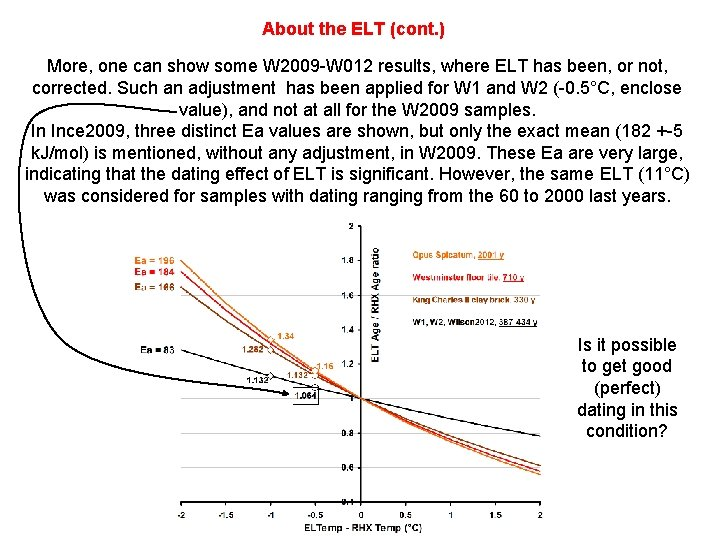 About the ELT (cont. ) More, one can show some W 2009 -W 012