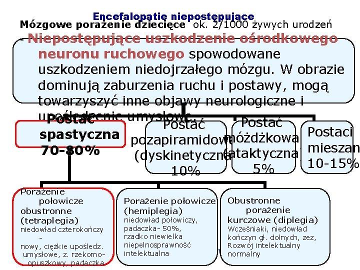 Encefalopatie niepostępujące Mózgowe porażenie dziecięce ok. 2/1000 żywych urodzeń - Niepostępujące uszkodzenie ośrodkowego neuronu