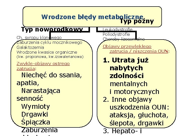 Wrodzone błędy metaboliczne Typ późny Leukodystrofie Typ noworodkowy Ch. syropu klonowego Zaburzenia cyklu mocznikowego