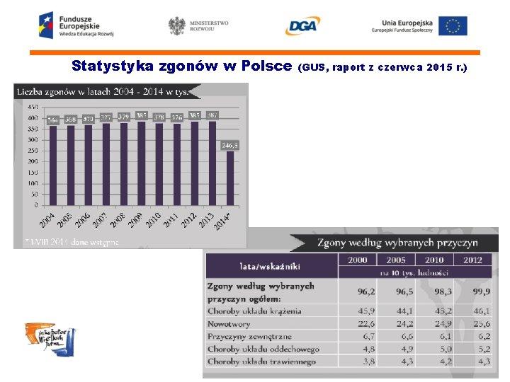 Statystyka zgonów w Polsce (GUS, raport z czerwca 2015 r. )
