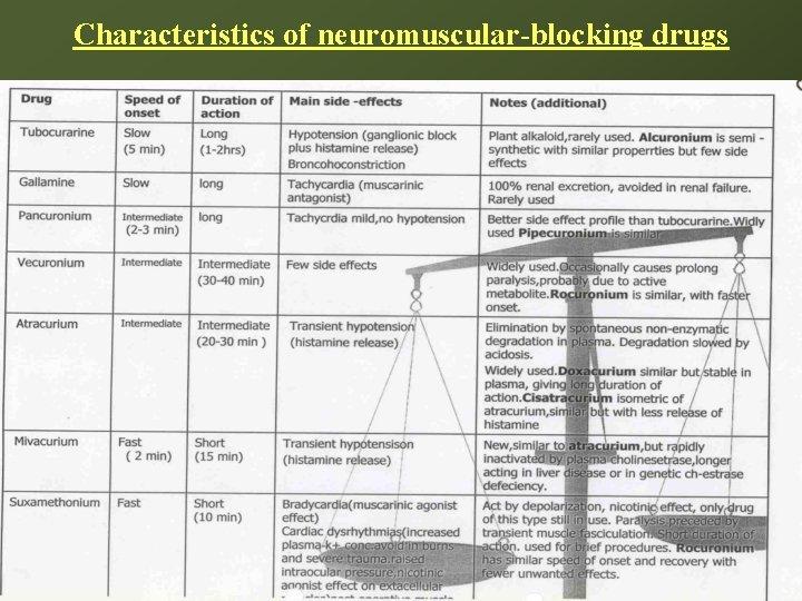 Characteristics of neuromuscular-blocking drugs 11/5/2020 26