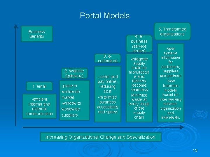 Portal Models Business benefits 4. ebusiness (service center) 3. ecommerce 2. Website (gateway) 1.