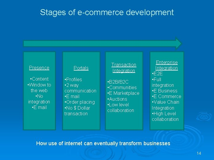 Stages of e-commerce development Presence Portals Transaction Integration • Content • Window to the