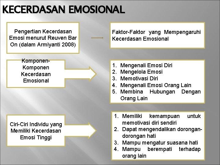 KECERDASAN EMOSIONAL Pengertian Kecerdasan Emosi menurut Reuven Bar On (dalam Armiyanti 2008) Komponen Kecerdasan