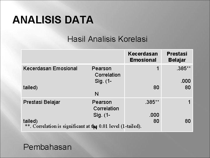 ANALISIS DATA Hasil Analisis Korelasi Kecerdasan Emosional Pearson Correlation Sig. (1 - tailed) Prestasi
