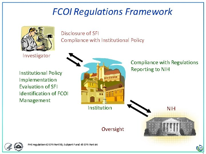 FCOI Regulations Framework Disclosure of SFI Compliance with Institutional Policy Investigator Compliance with Regulations