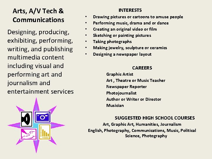 Arts, A/V Tech & Communications Designing, producing, exhibiting, performing, writing, and publishing multimedia content