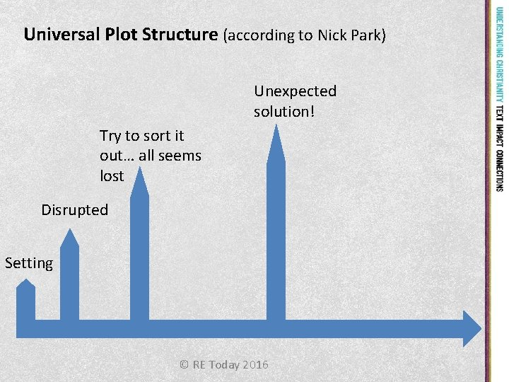 Universal Plot Structure (according to Nick Park) Unexpected solution! Try to sort it out…