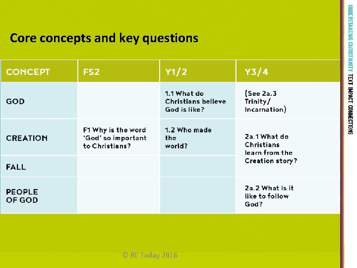 Core concepts and key questions © RE Today 2016