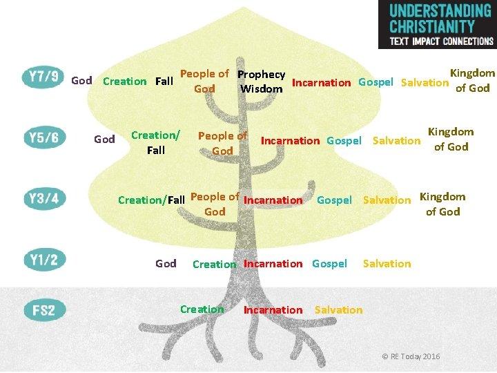 God Creation Fall God Kingdom People of Prophecy Incarnation Gospel Salvation of God Wisdom