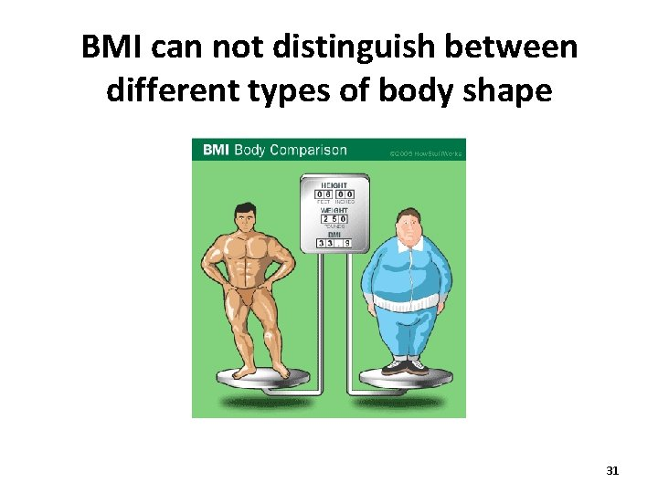 BMI can not distinguish between different types of body shape 31