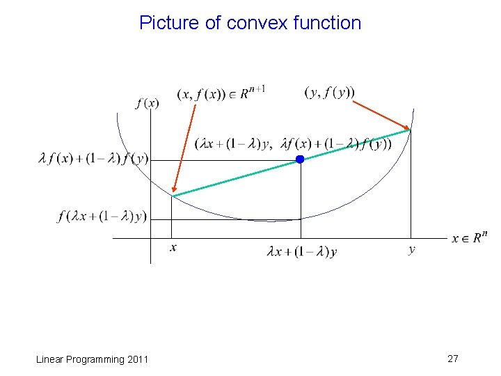 Picture of convex function Linear Programming 2011 27