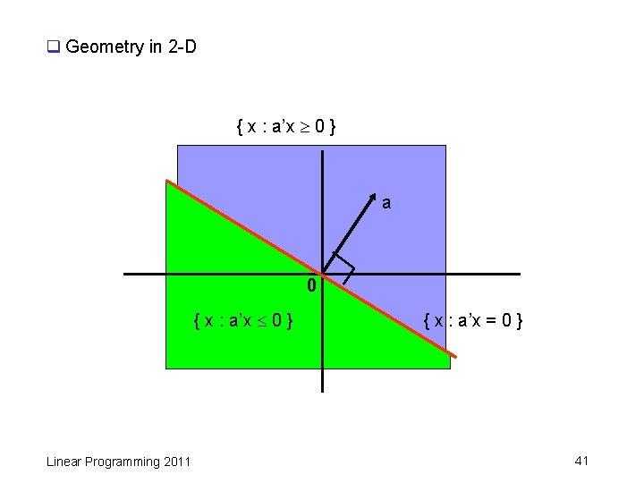 q Geometry in 2 -D { x : a'x 0 } a 0 {