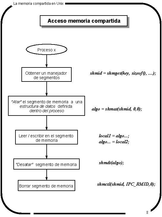 La memoria compartida en Unix Acceso memoria compartida Proceso x Obtener un manejador de