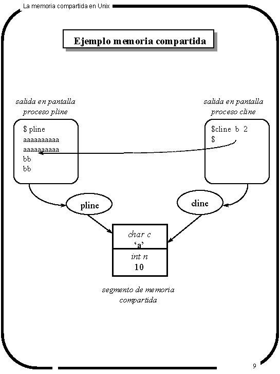 La memoria compartida en Unix Ejemplo memoria compartida salida en pantalla proceso pline salida