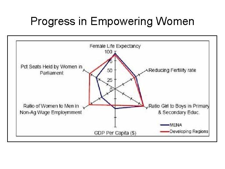 Progress in Empowering Women