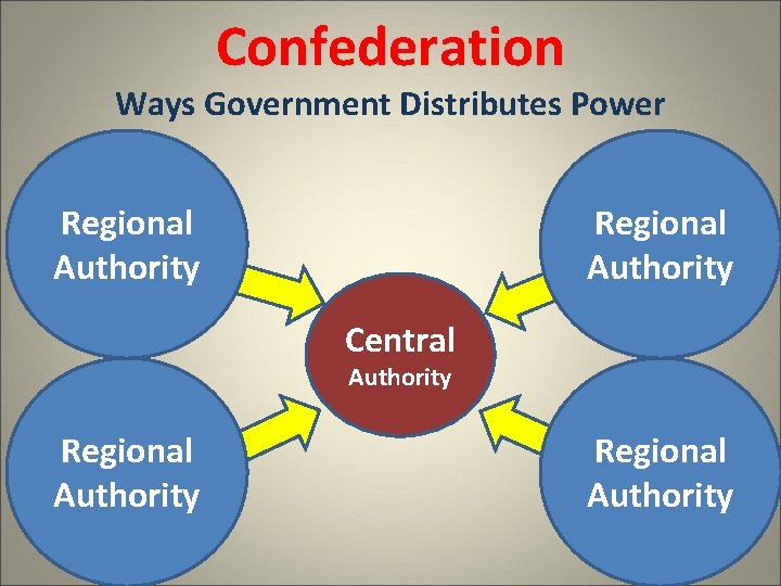 Confederation Ways Government Distributes Power Regional Authority Central Authority Regional Authority