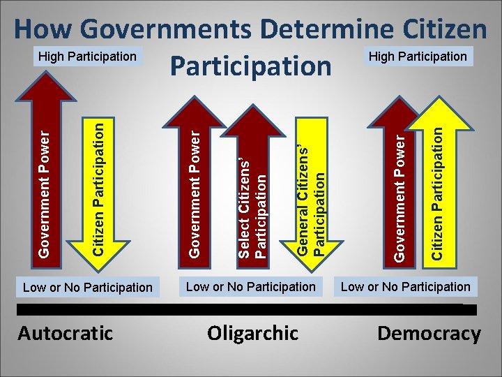 Low or No Participation Autocratic Low or No Participation Oligarchic Citizen Participation Government Power