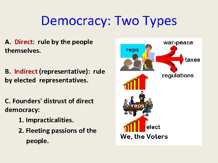 Democracy: Two Types A. Direct: rule by the people themselves. B. Indirect (representative): rule