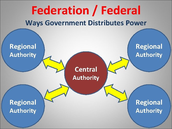 Federation / Federal Ways Government Distributes Power Regional Authority Central Authority Regional Authority