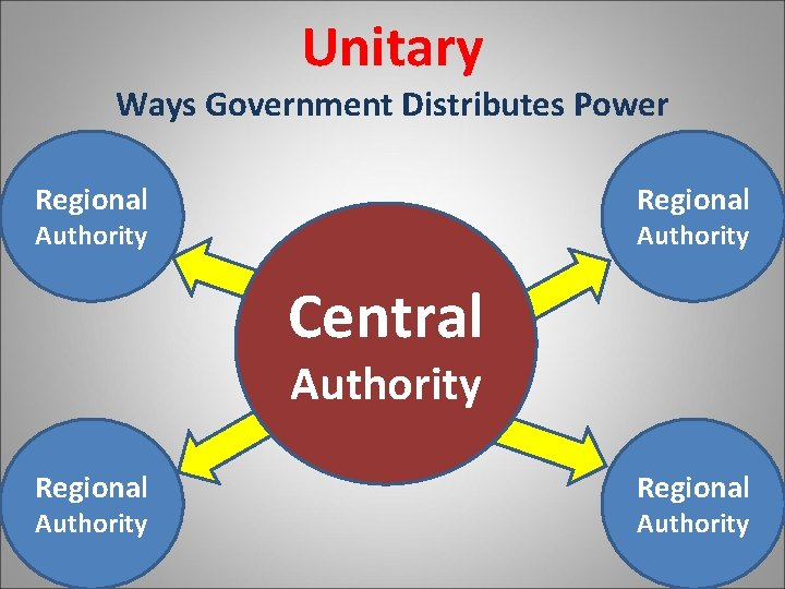 Unitary Ways Government Distributes Power Regional Authority Central Authority Regional Authority
