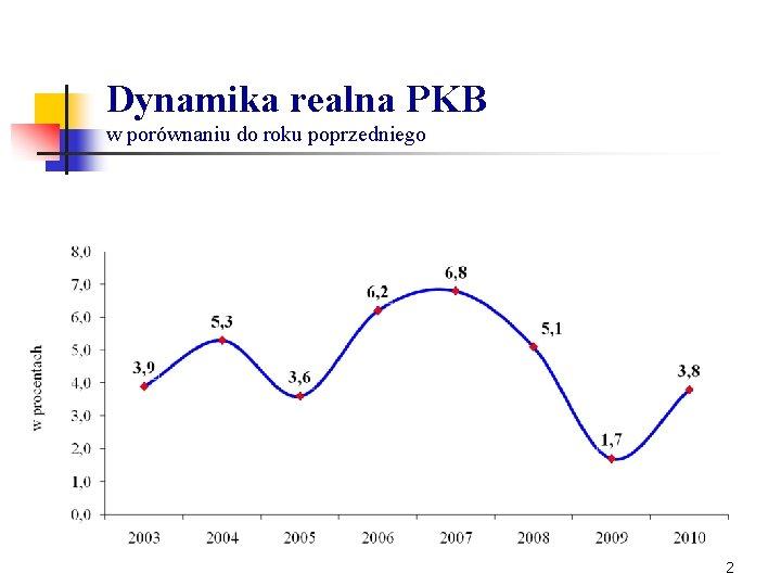 Dynamika realna PKB w porównaniu do roku poprzedniego 2