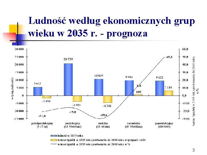 Ludność według ekonomicznych grup wieku w 2035 r. - prognoza 3