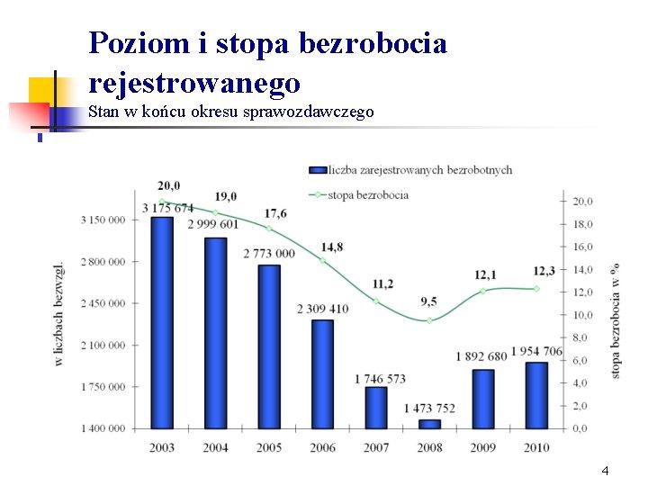 Poziom i stopa bezrobocia rejestrowanego Stan w końcu okresu sprawozdawczego 4