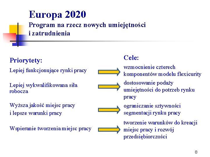 Europa 2020 Program na rzecz nowych umiejętności i zatrudnienia Priorytety: Lepiej funkcjonujące rynki pracy
