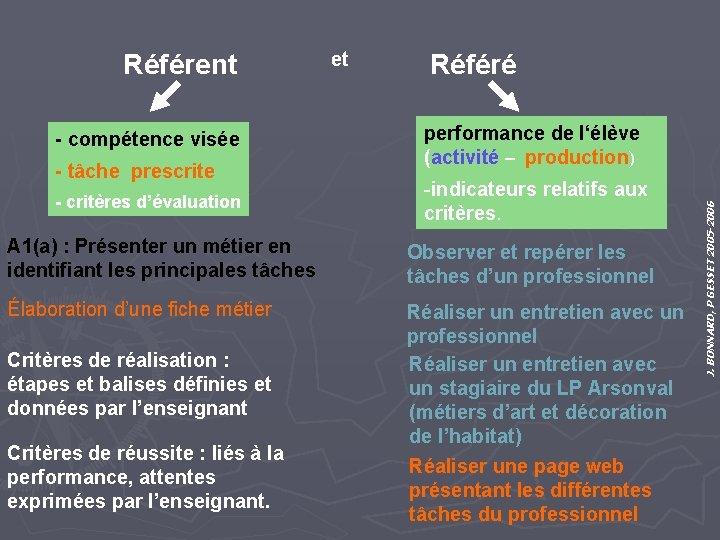 - compétence visée - tâche prescrite - critères d'évaluation et Référé performance de l'élève