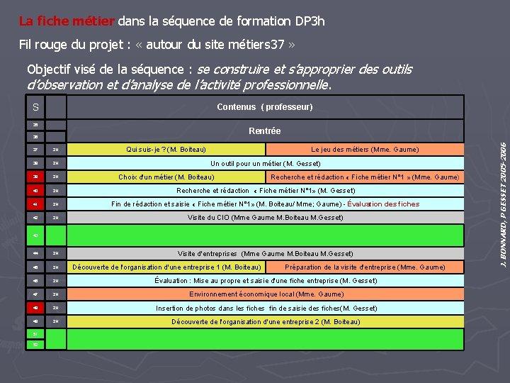 La fiche métier dans la séquence de formation DP 3 h Fil rouge du
