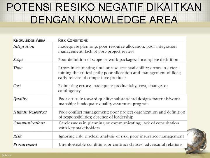 POTENSI RESIKO NEGATIF DIKAITKAN DENGAN KNOWLEDGE AREA