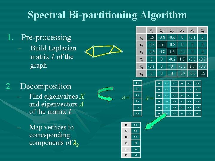 Spectral Bi-partitioning Algorithm x 1 1. Pre-processing – Build Laplacian matrix L of the