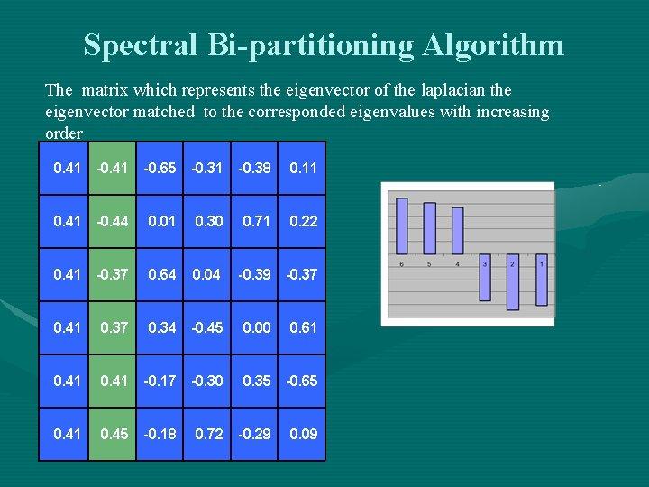 Spectral Bi-partitioning Algorithm The matrix which represents the eigenvector of the laplacian the eigenvector