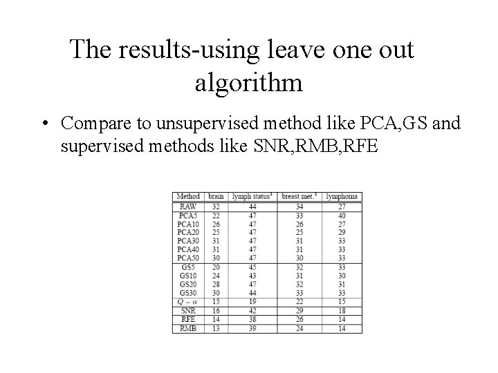 The results-using leave one out algorithm • Compare to unsupervised method like PCA, GS