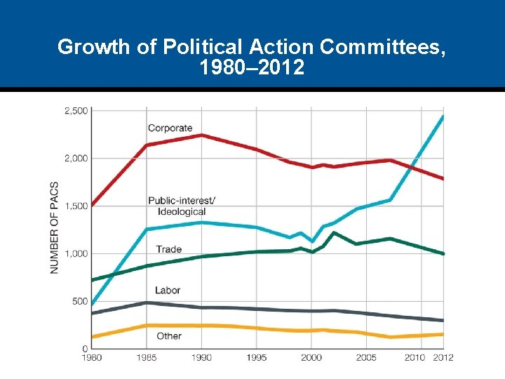 Growth of Political Action Committees, 1980– 2012
