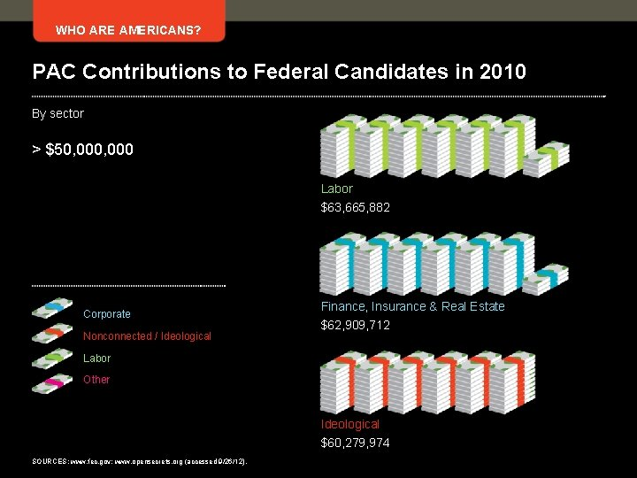 WHO ARE AMERICANS? PAC Contributions to Federal Candidates in 2010 By sector > $50,