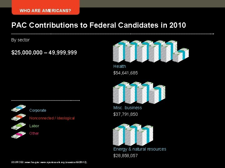 WHO ARE AMERICANS? PAC Contributions to Federal Candidates in 2010 By sector $25, 000