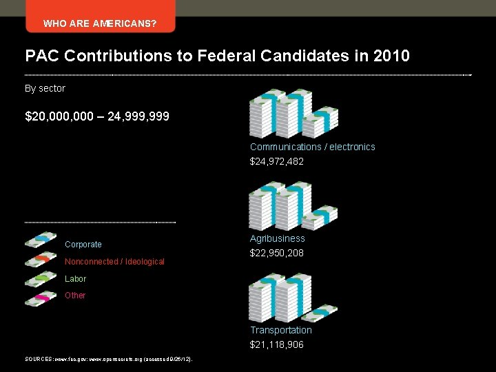 WHO ARE AMERICANS? PAC Contributions to Federal Candidates in 2010 By sector $20, 000