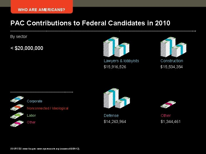 WHO ARE AMERICANS? PAC Contributions to Federal Candidates in 2010 By sector < $20,