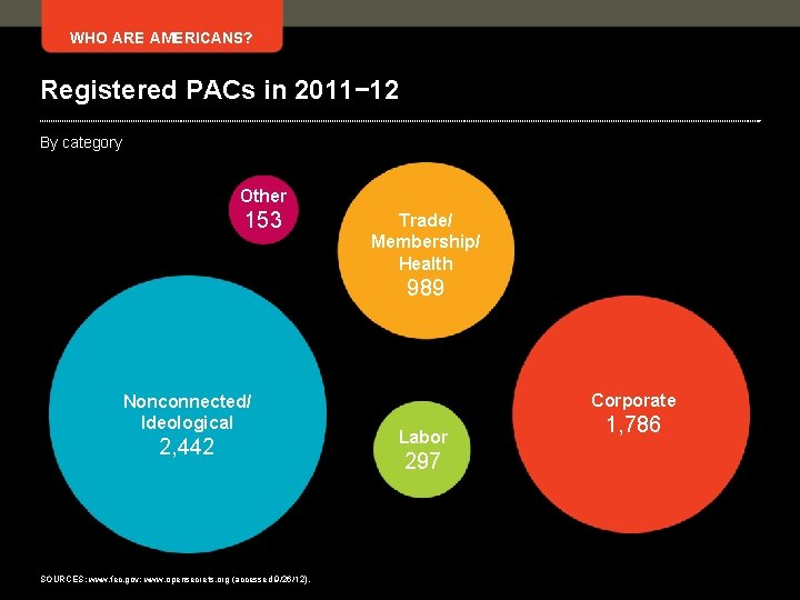 WHO ARE AMERICANS? Registered PACs in 2011− 12 By category Other 153 Trade/ Membership/