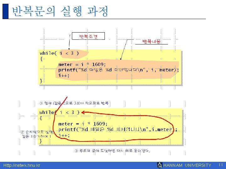반복문의 실행 과정 Http: //netwk. hnu. kr HANNAM UNIVERSITY 11