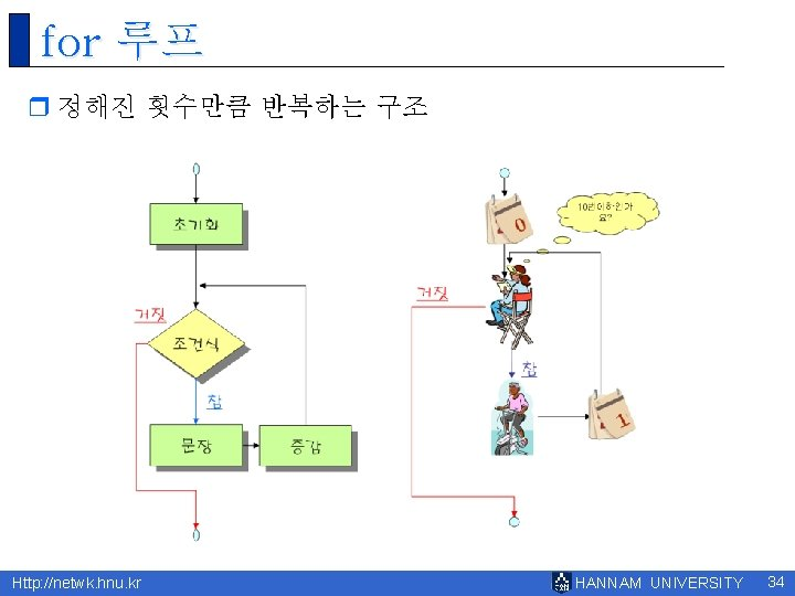 for 루프 r 정해진 횟수만큼 반복하는 구조 Http: //netwk. hnu. kr HANNAM UNIVERSITY 34