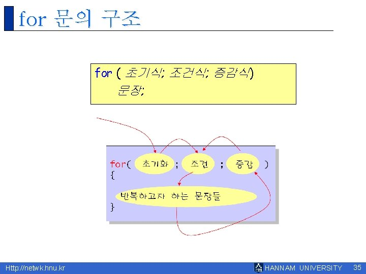 for 문의 구조 for ( 초기식; 조건식; 증감식) 문장; Http: //netwk. hnu. kr HANNAM