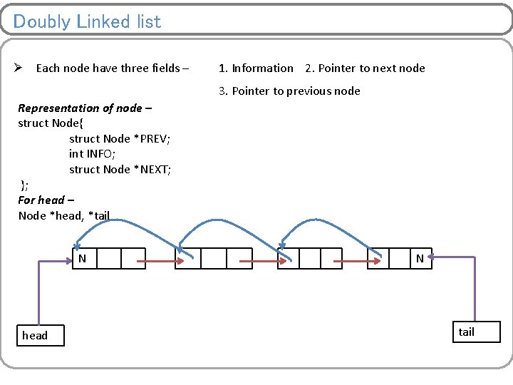 Doubly Linked list Ø Each node have three fields – 1. Information 2. Pointer