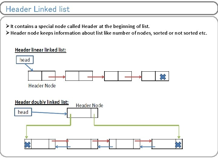 Header Linked list ØIt contains a special node called Header at the beginning of