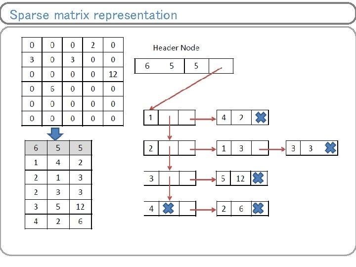 Sparse matrix representation