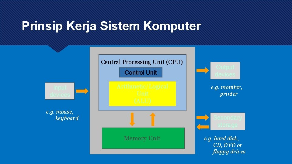 Prinsip Kerja Sistem Komputer Central Processing Unit (CPU) Control Unit Input devices Arithmetic/Logical Unit
